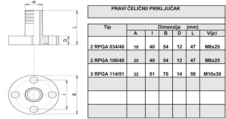 Prikljucak9-RPGA